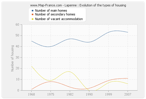 Lapenne : Evolution of the types of housing