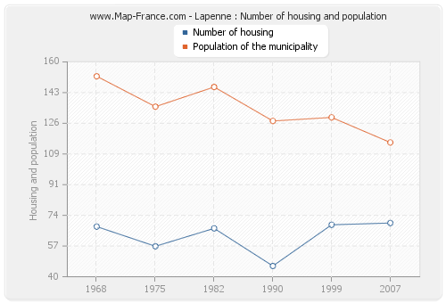 Lapenne : Number of housing and population