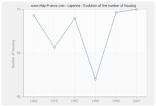 Lapenne : Evolution of the number of housing
