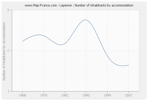 Lapenne : Number of inhabitants by accommodation
