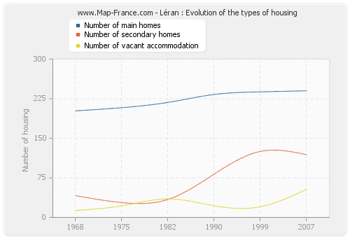 Léran : Evolution of the types of housing
