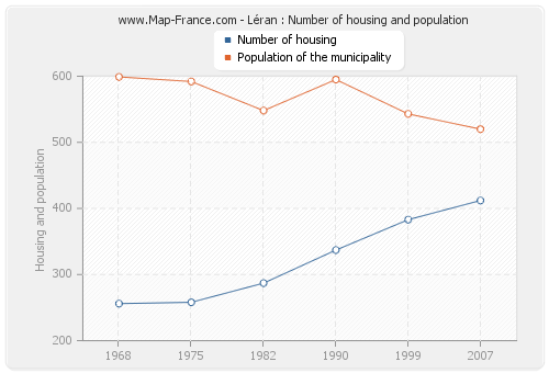 Léran : Number of housing and population