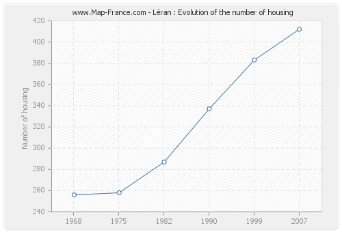 Léran : Evolution of the number of housing