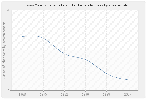 Léran : Number of inhabitants by accommodation