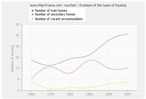 Leychert : Evolution of the types of housing