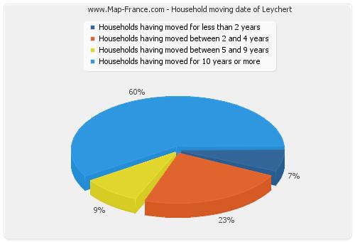 Household moving date of Leychert