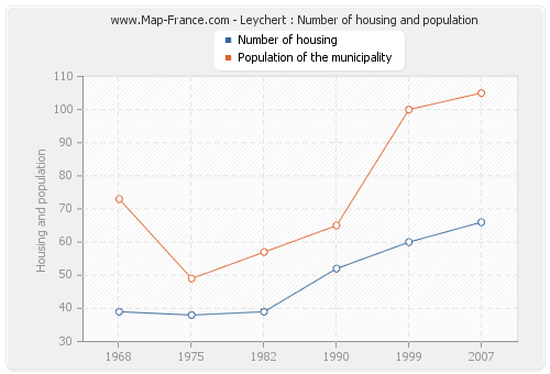 Leychert : Number of housing and population