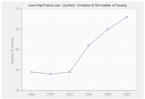 Leychert : Evolution of the number of housing