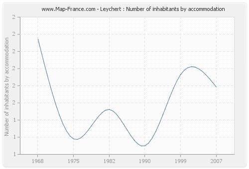 Leychert : Number of inhabitants by accommodation