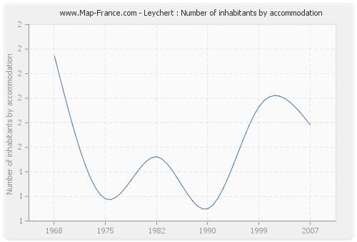 Leychert : Number of inhabitants by accommodation
