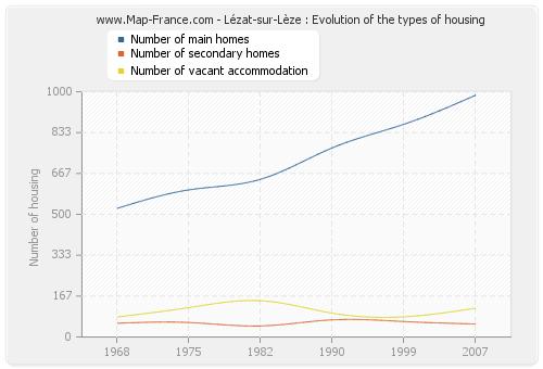 Lézat-sur-Lèze : Evolution of the types of housing