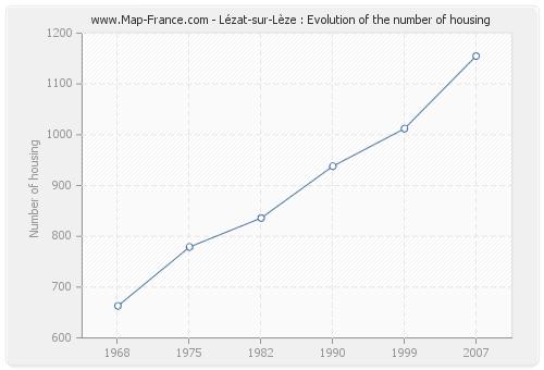 Lézat-sur-Lèze : Evolution of the number of housing