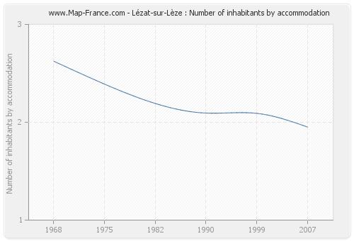 Lézat-sur-Lèze : Number of inhabitants by accommodation