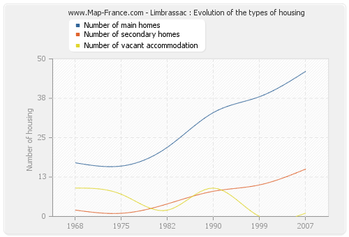 Limbrassac : Evolution of the types of housing
