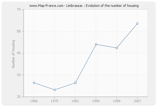 Limbrassac : Evolution of the number of housing