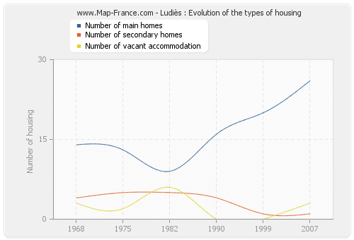 Ludiès : Evolution of the types of housing