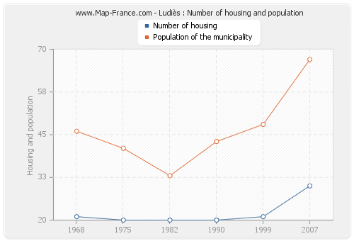 Ludiès : Number of housing and population