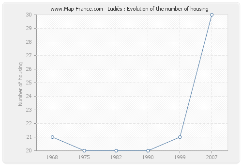 Ludiès : Evolution of the number of housing