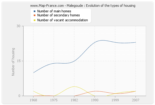 Malegoude : Evolution of the types of housing