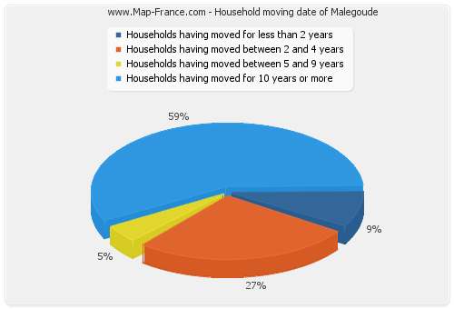 Household moving date of Malegoude