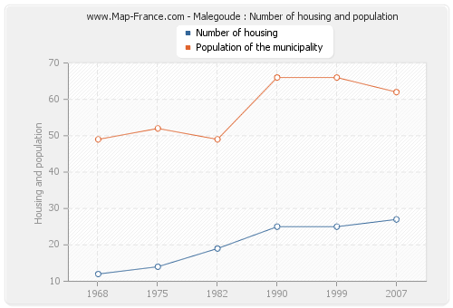 Malegoude : Number of housing and population
