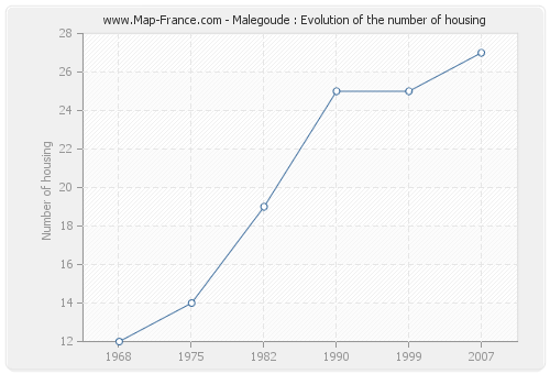 Malegoude : Evolution of the number of housing