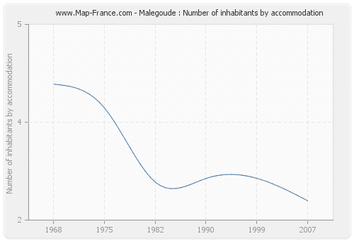 Malegoude : Number of inhabitants by accommodation