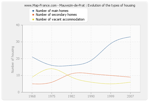 Mauvezin-de-Prat : Evolution of the types of housing