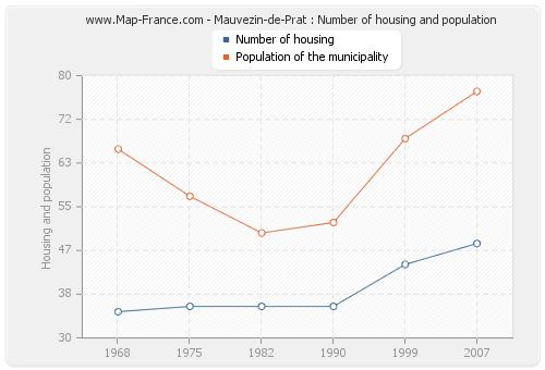 Mauvezin-de-Prat : Number of housing and population