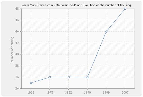 Mauvezin-de-Prat : Evolution of the number of housing