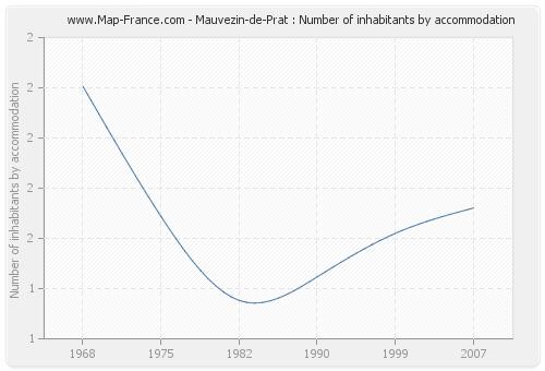 Mauvezin-de-Prat : Number of inhabitants by accommodation