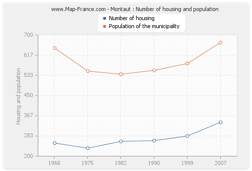 Montaut : Number of housing and population