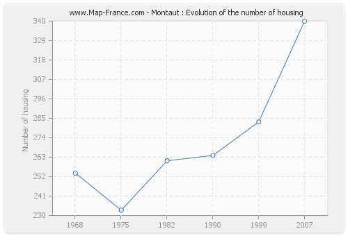 Montaut : Evolution of the number of housing