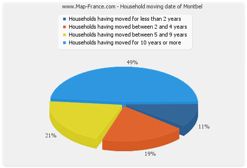 Household moving date of Montbel