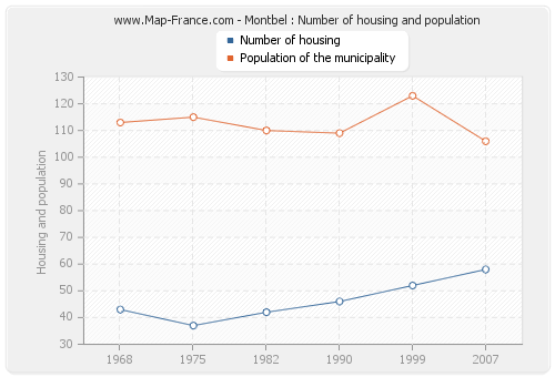 Montbel : Number of housing and population