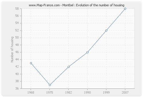 Montbel : Evolution of the number of housing