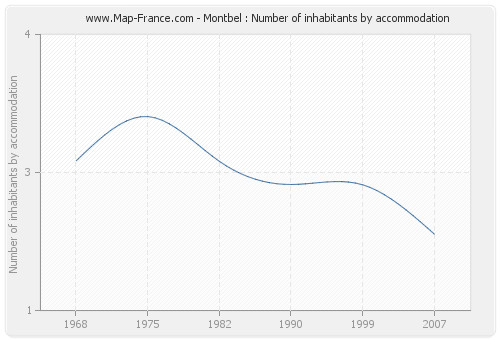 Montbel : Number of inhabitants by accommodation