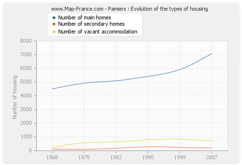 Pamiers : Evolution of the types of housing