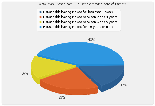 Household moving date of Pamiers
