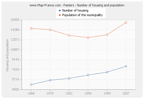 Pamiers : Number of housing and population