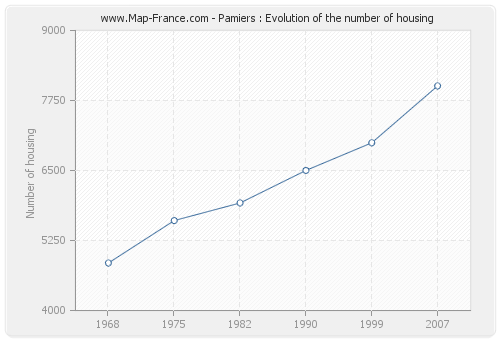 Pamiers : Evolution of the number of housing