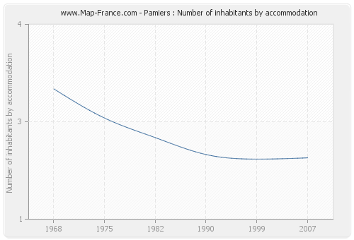Pamiers : Number of inhabitants by accommodation