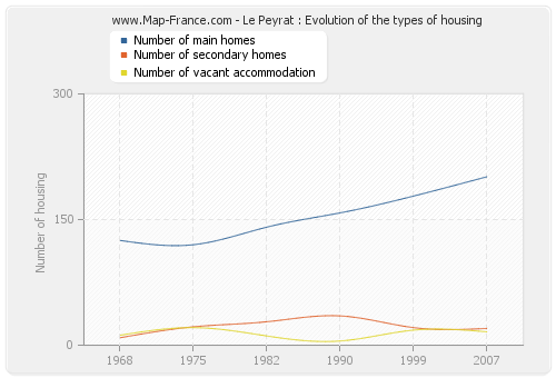 Le Peyrat : Evolution of the types of housing