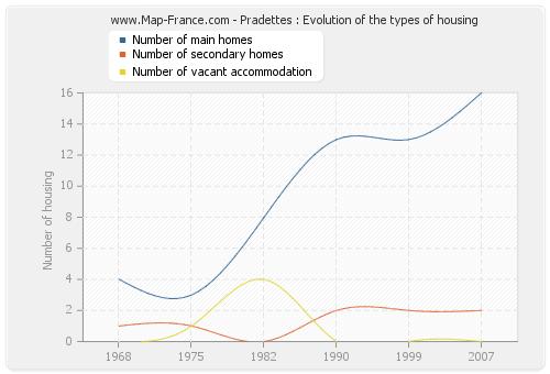 Pradettes : Evolution of the types of housing
