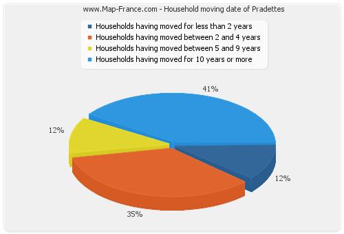 Household moving date of Pradettes