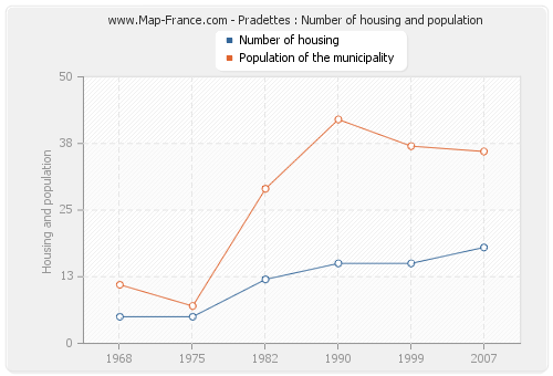 Pradettes : Number of housing and population