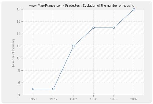 Pradettes : Evolution of the number of housing