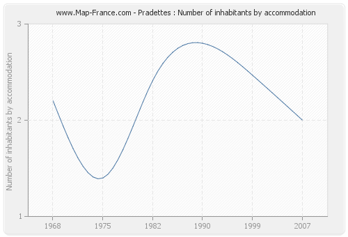 Pradettes : Number of inhabitants by accommodation