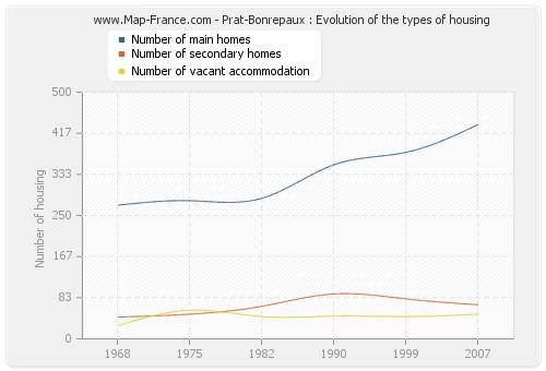 Prat-Bonrepaux : Evolution of the types of housing
