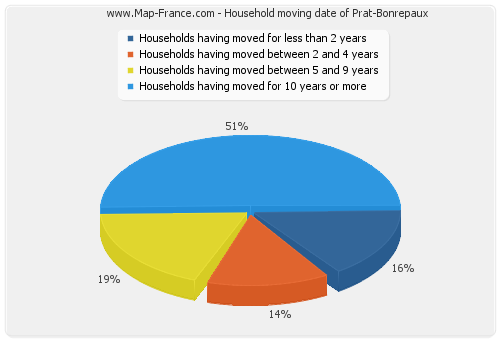 Household moving date of Prat-Bonrepaux